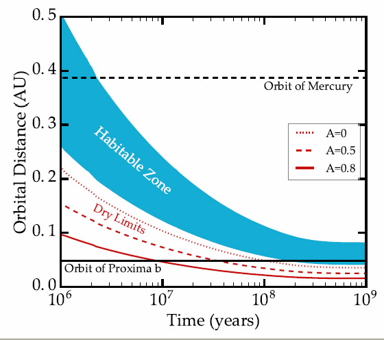 characterising the atmosphere of proxima b The newly detected earth-mass planet in the habitable zone of proxima centauri could potentially host life—if it has an atmosphere that supports surface liquid water we show that thermal phase curve observations with the james webb space telescope ( jwst ) from 5-12 μ m can be used to test for.