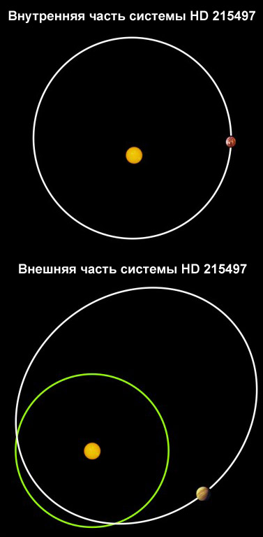 HD 215497, HIP 112441