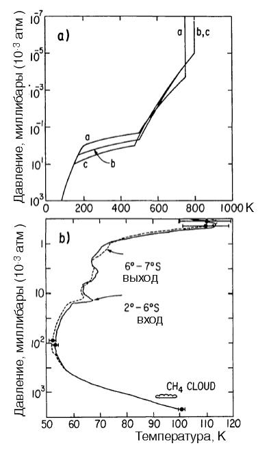 Температурные профили атмосферы Урана.