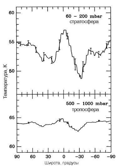 Зависимость температуры атмосферы Урана от широты на разных высотах.